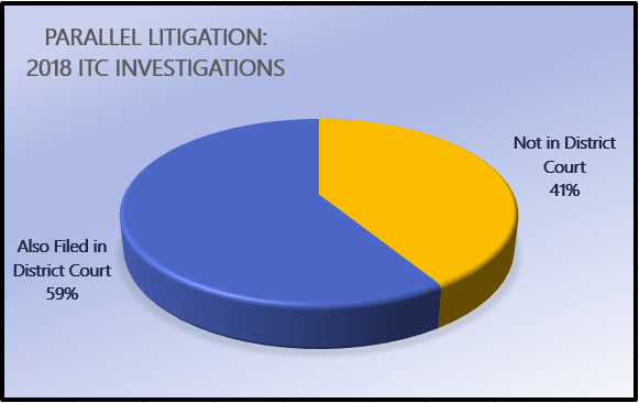 Parallel Litigation