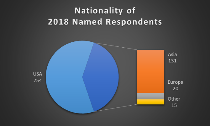 Nationality of 2018 Respondents.png