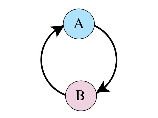Feedback: A influences B and B influences A
