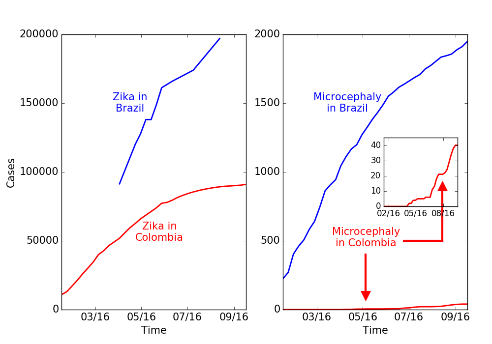 zika_micro_colombia_growth_1.png