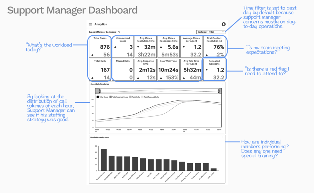 Annotated Support Manager Dashboard.png