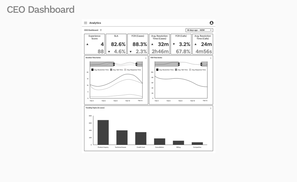 No Annotated CEO Dashboard.png
