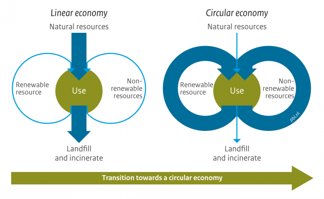 Graphic from  PBL Netherlands Environmental Assessment Agency