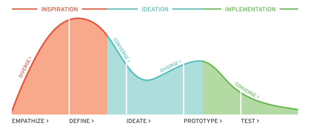 combination of design thinking graphics from IDEO and the d.school