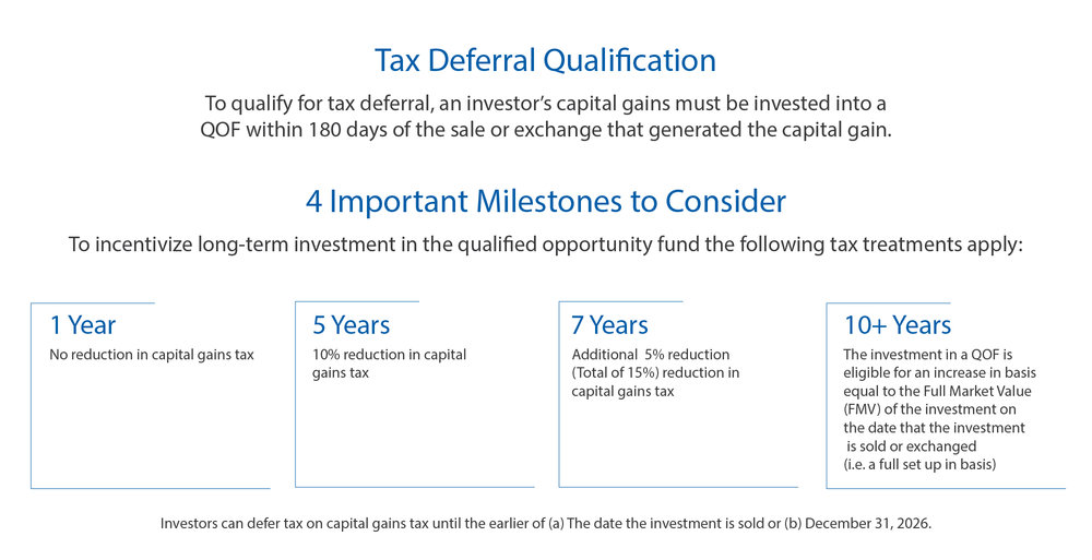 QOF-Tax-Deferral-Qualification.jpg