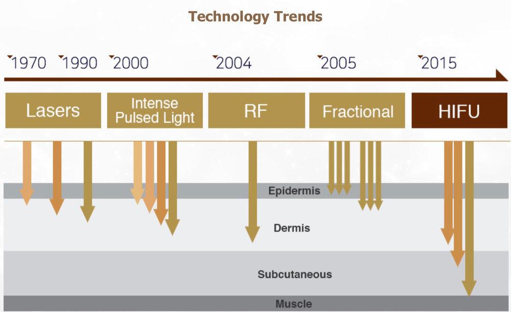 HIFU-tech-trends.jpg