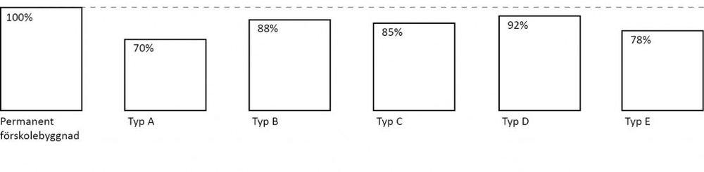 Yta per barn är ett sätt att bedöma lokalernas lämplighet. När man tittar på de fem modulförskolorna varierar ytan mellan dem så pass mycket att det påverkar hur många barn varje avdelning är lämplig att rymma. Barnens yta, avdelningsyta och andra gemensamma utrymmen avsedda för barnens verksamhet, varierar från 5,4 kvm per barn till 6,6 kvm per barn, medan en permanent förskolebyggnad i Stockholms stad rekommenderas ha omkring 7,3 m2 per barn. Modulförskolorna är alltså i sitt grundutförande mellan 70% och 92% mindre än en permanent förskola.  Den rekommenderade lokalytan per barn har succesivt sänkts genom åren. 1975 rekommenderade Socialstyrelsen att barnens verksamhetsyta skulle vara 9,1 kvadratmeter per barn. Idag, 40 år senare, rekommenderar alltså Stockholms stad 7,3 kvadratmeter per barn. 1989 angav Socialstyrelsen istället ett ytintervall, 8-10 m2 bruksarea per barn, vilket ungefär motsvarar att barnens yta skulle vara 6,5 m2 till 8 m2 per barn. Socialstyrelsen skrev i en kommentar:  Att sträva mot den mindre ytan inom intervallet kan vara ekonomiskt lönsamt på kort sikt, men innebär i regel att lokalerna får sämre flexibilitet, större slitage och att verksamheten blir sämre.  En väl gestaltad och funktionell förskola kan fungera med den mindre ytan i intervallet, men när det gäller modulförskolor, som inte är fullt ut anpassade till verksamheten är det troligt att verksamheten blir sämre.