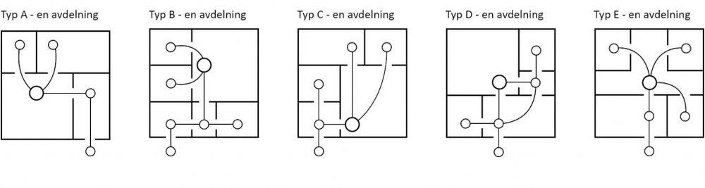 I figuren ovan har planlösningen för de fem modulförskolorna gjorts om till diagram för att kommunikationen ska bli tydligare och lättare att jämföra. Trots att samtliga planlösningar inskrivits i en kvadrat ser man vad som verkar vara tydliga skillnader mellan dem. Antalet rum och deras inbördes samband ser ut att variera hos de fem modulförskolorna