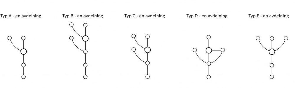 """När man gör om diagrammen genom att ta bort rummen syns det plötsligt att modulförskolorna istället för att vara olika är väldigt lika. Kommunikationsstråken är """"trädlika"""" med en stam varifrån grenar sticker ut. Den enda som avviker från detta är typ D där det finns en extra koppling mellan två rum. I en planlösning som får en trädlik diagramform finns det inga alternativa vägar att gå mellan olika rum. Det finns ingen """"rundgång"""" i lokalerna, något som skulle kunna ge både kvalitet och flexibilitet. När det finns en alternativ kommunikationsväg kan man till exempel välja den väg som innebär minst störande moment i verksamheten."""