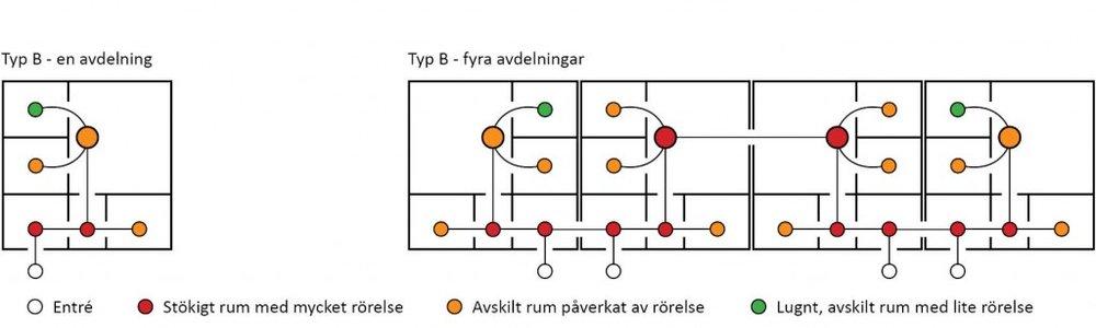 De fem modulförskolorna har lite olika principer för hur man sätter samman modulerna, i vissa fall spegelvänds modulerna, i vissa fall väljer man att lägga två allrum mot varandra och i andra radar man upp avdelningarna. I samtliga fall blir de två avdelningar som placeras i mitten genomgångslokaler.