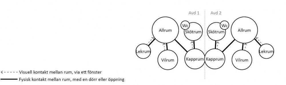 I modulförskola typ B har varje avdelning ett allrum, vilrum, skötrum och kapprum samt ett extra lekrum. De två avdelningarna länkas samman via kapprummen, vilket gör att man kan samnyttja ytan. Skötrummen är placerade bredvid varandra, men utan att rummen sitter ihop, man får alltså ingen ytvinst eller samarbetsvinst. Skötrummen ligger i anslutning till kapprummen och saknar direkt eller visuell kontant med allrum och vilrum. Vilrummen ligger i varsin ände av avdelningarna och går inte att samutnyttja. Det finns toaletter i skötrummet, vilket underlättar för personalen som kan hjälpa barn både med att byta blöja på skötbordet och äldre barn som går på toaletten. Avdelningarna saknar förråd. Det finns fönster mellan allrum och lekrum och vilrum, vilket skapar visuell kontakt och gör att personalen kan ha uppsikt mellan rummen även med stängda dörrar. Det finns även fönster mellan kapprum och skötrum. Mellan allrum och kapprum finns inget fönster, ett sådant hade givit personalen möjlighet att hålla uppsikt på vem som kommer och går till förskolan.  I modulförskola typ B underlättar inte lokalerna samarbete mellan avdelningarna, men man har visst samutnyttjande av kapprummen.