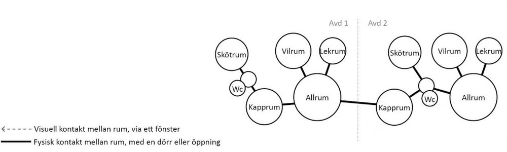 I denna modulförskola, typ C har de två avdelningarna olika rumssamband. Varje avdelning har ett allrum, vilrum, skötrum och kapprum samt ett extra lekrum. Avdelningarna länkas samman via ett kapprum och en passage, vilket gör det svårt att samarbeta eller samnyttja lokalerna. Allrummen ligger i direkt anslutning till vilrum och lekrum. Det ena skötrummet är separerat från allrummet av både kapprum och passage, medan det andra enbart av passagen. Vilrummen ligger i anslutning till respektive avdelnings allrum, men separerade från varandra och går inte att samutnyttja. Avdelningarna saknar förråd. Det saknas fönster mellan rummen i avdelningarna.  I modulförskola typ C understödjer lokalerna varken samarbeta mellan avdelningarna eller samutnyttjande av lokalerna. Rummens inbördes förhållande är personalkrävande, av de tre vuxna som finns på respektive avdelning kan två vara upptagna med barn i skötrum och vid toaletter vilket medför att en ensam personal tar hand om hela barngruppen.