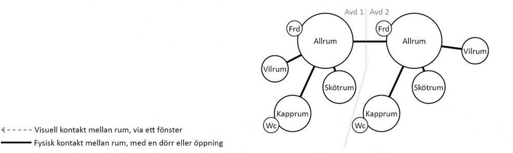 I denna modulförskola, typ E, har varje avdelning ett allrum, vilrum, skötrum och kapprum. De två avdelningarna länkas samman via allrummen, vilket möjliggör samarbete mellan avdelningarna, men också ställer höga krav på ljudisolering mellan rummen. Varken vilrummen, som ligger i varsin ände av avdelningarna, eller skötrummen går att samutnyttja. Från skötrummen kan personalen enbart ha uppsikt över allrummen, inte vilrummen. Toaletterna ligger inte i anslutning till skötrummet utan i anslutning till kapprummet, vilket medför att det krävs personal både vid toaletter och i skötrummet. Toaletter i kapprummet skapar även sämre ro och integritet för de barn som ska använda dem, då de kan störas av aktiviteter i kapprummet så som besökare eller andra barn. Det saknas fönster mellan rummen i avdelningarna.  I modulförskola typ E är det möjligt för avdelningarna att samarbeta, även om möjligheterna att samutnyttja lokalerna är begränsade. Rummens inbördes förhållande är personalkrävande, av de tre vuxna som finns på respektive avdelning kan två vara upptagna med barn i skötrum och vid toaletter vilket medför att en ensam personal tar hand om hela barngruppen.