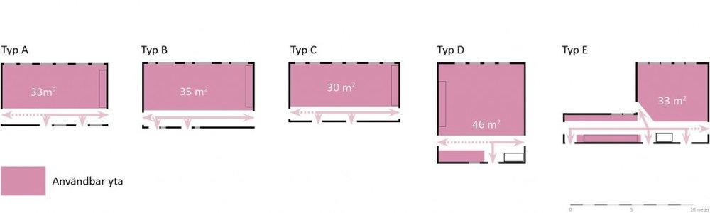 Allrummet i typ E har sex dörrar, detta i kombination med rummets L-form, gör att en mycket stor del av rummet utgörs av yta som används för kommunikation istället för verksamhet.