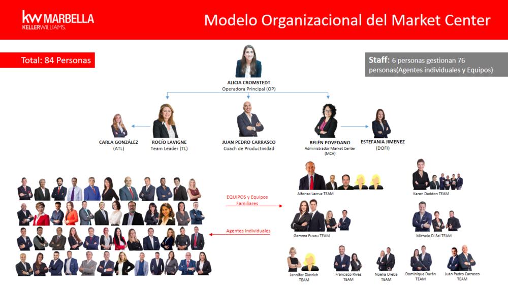 Ejemplo de la estructura Organizacional de un Market Center Keller Williams, donde 6 personas gestionan 78. KW Marbella comenzó en 2015 con 7 agentes y en 2018 ha superado las 80 personas.
