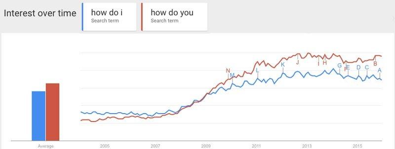 Fig. 2.0 – Google Trends analysis for 'how do I' and 'how do you'.