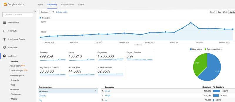 Fig. 4.0 – Screenshot of Google Analytics.