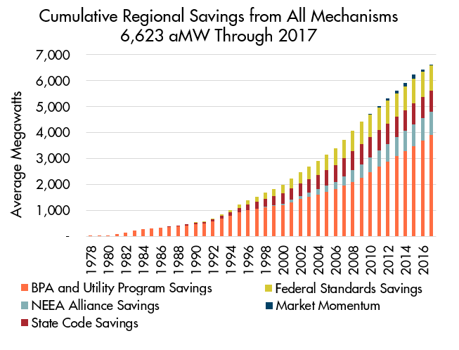 Regional Savings from All Mechanisms.png