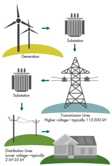 How Electricity Gets to Us.png