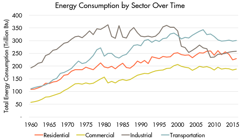 Consumption by Sector Over Time.png