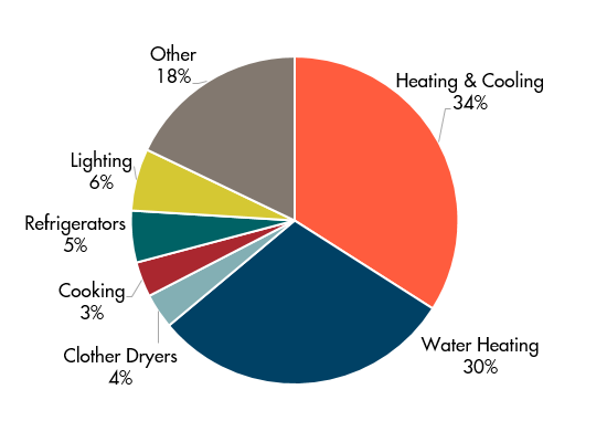 Residential Energy Use.png