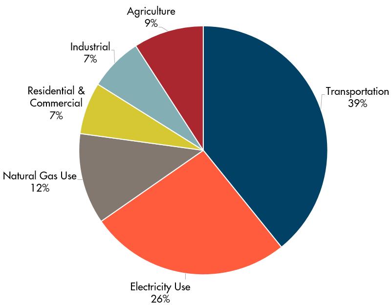2016 GHG Emissions Pie.png