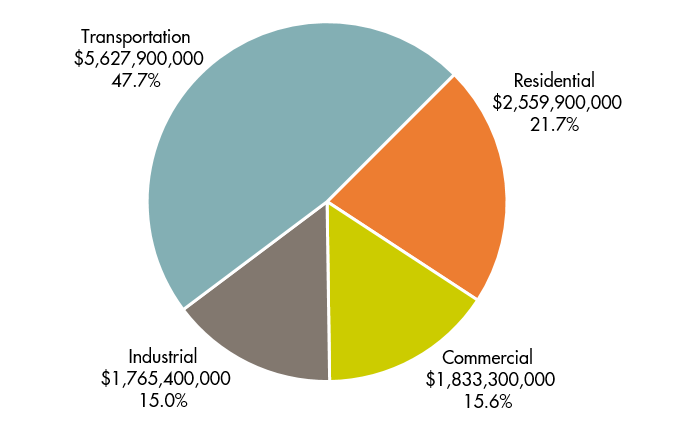 Expenditures by Sector.png