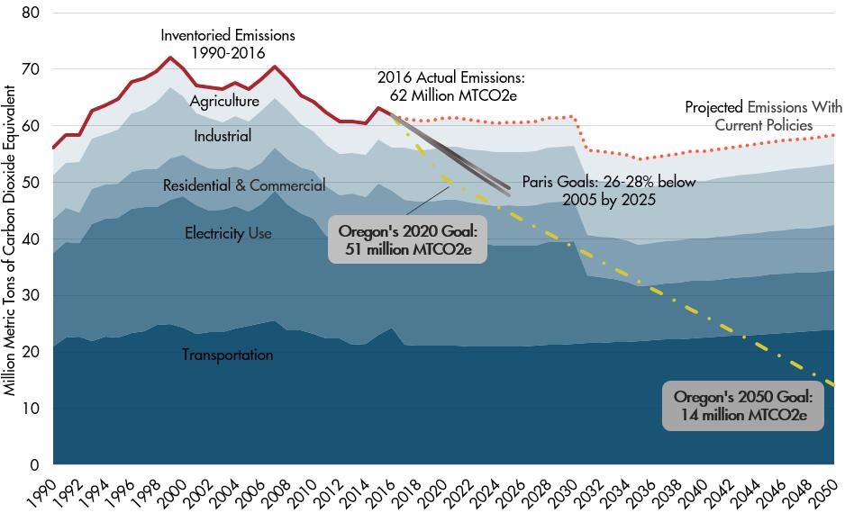 Oregon's Projected Emissions vs Goals.png