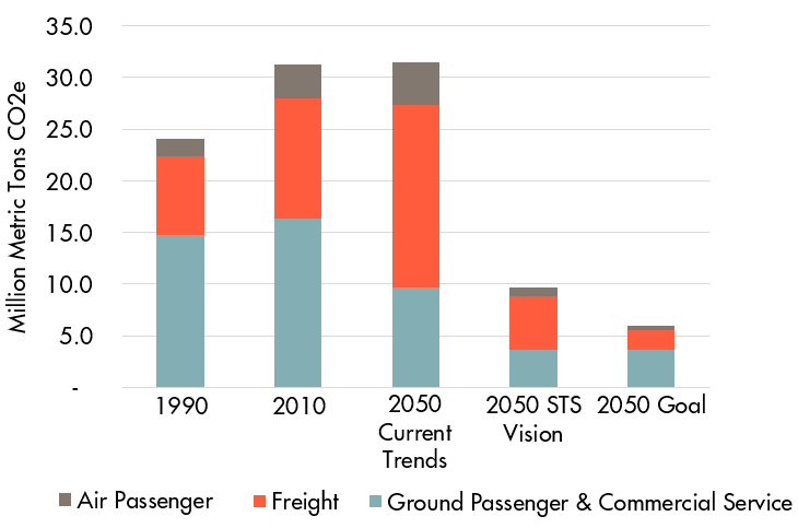 CO2 Emissions Air Freight Ground.png