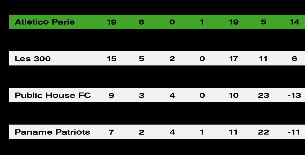 Season 1 Standings.png