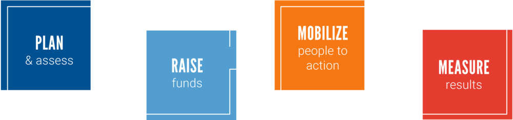 Plan and assess. Raise funds. Mobilize people to action. Measure results.