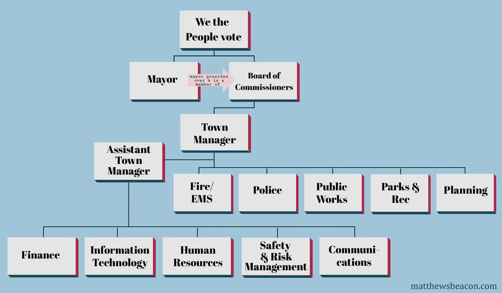 flow chart asst manager.jpg