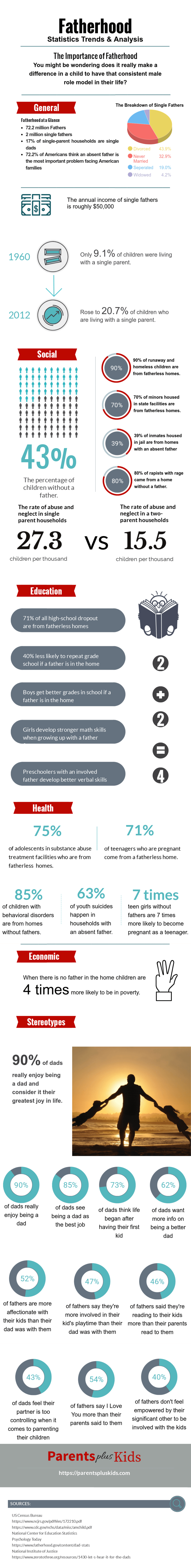 Fatherhood Statistics Infographic  Check out the article to see the statistics on fatherhood in America.