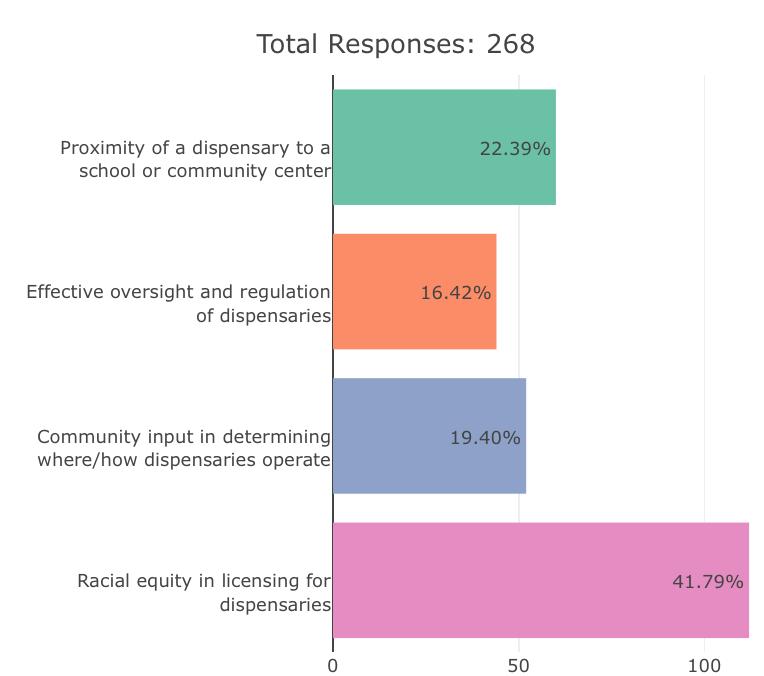 Survey results data