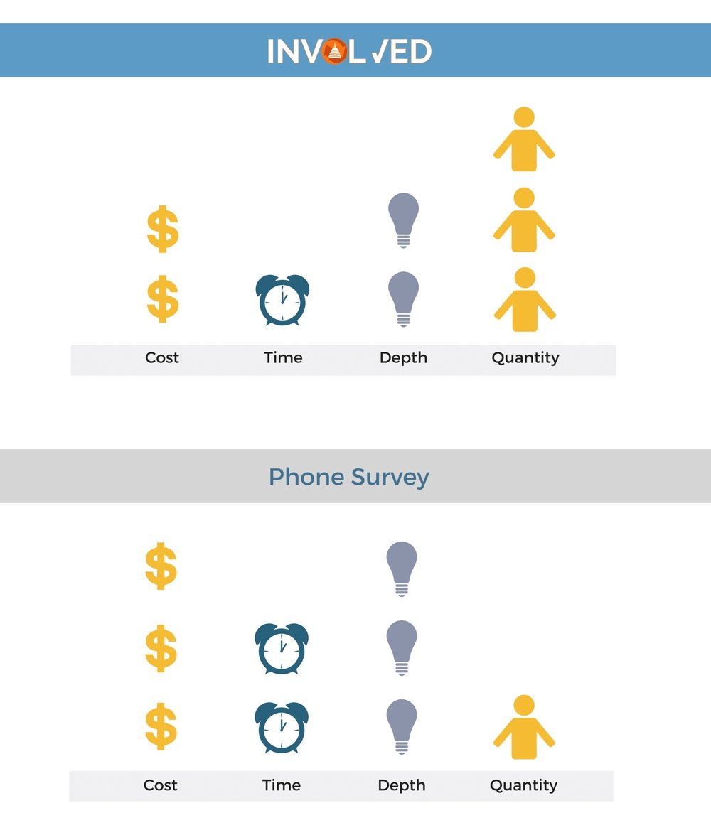 A comparison of Involved and phone surveys, based on cost, time, depth, and quanity of responses