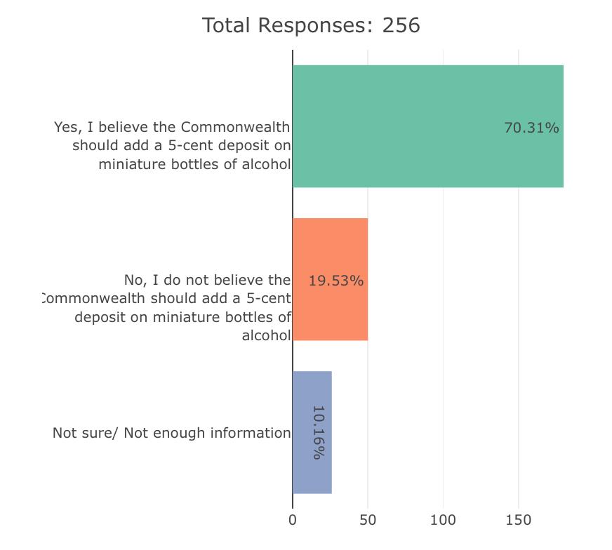 Survey response data