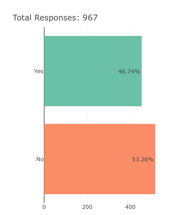 Results from Orangetown's Survey