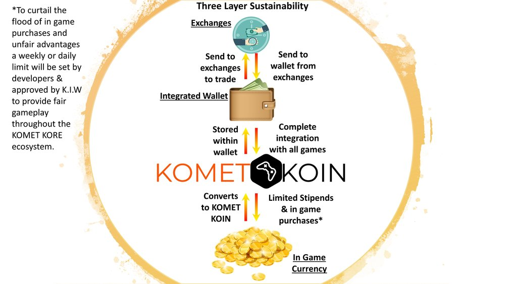 The Coin Functionality of KOMET KORE