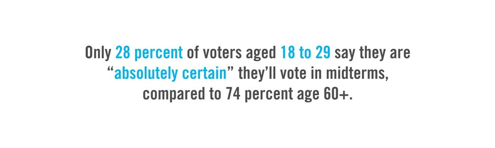 Only 28 percent of voters aged 18 to 29 say they are absolutely certain they'll vote in the midterms, compared to 74 percent age 60 and up.