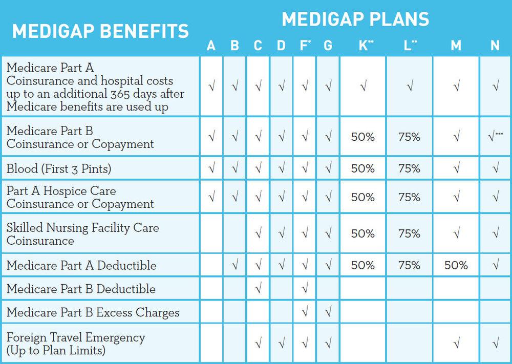 Medigap_chart.jpg