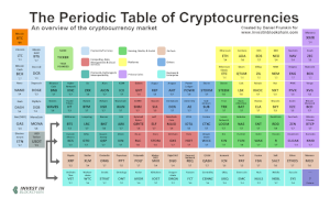 Image Source:  https://www.investinblockchain.com/periodic-table-cryptocurrencies/