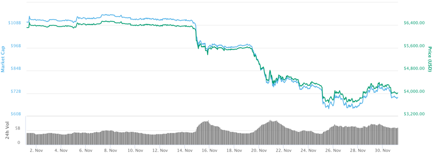November SOTM Blog_Bitcoin Price Image.png