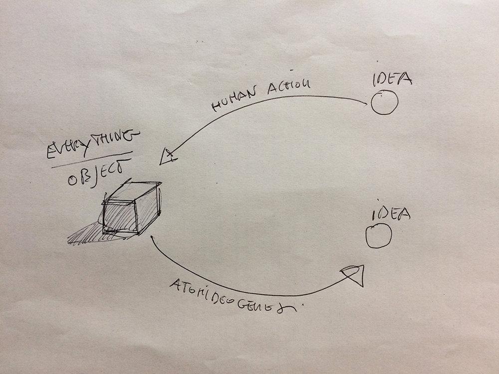 Atomideogenesi-Schema originale.