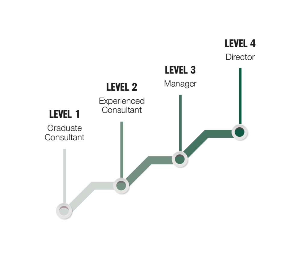 Recruiter's Career Pathway