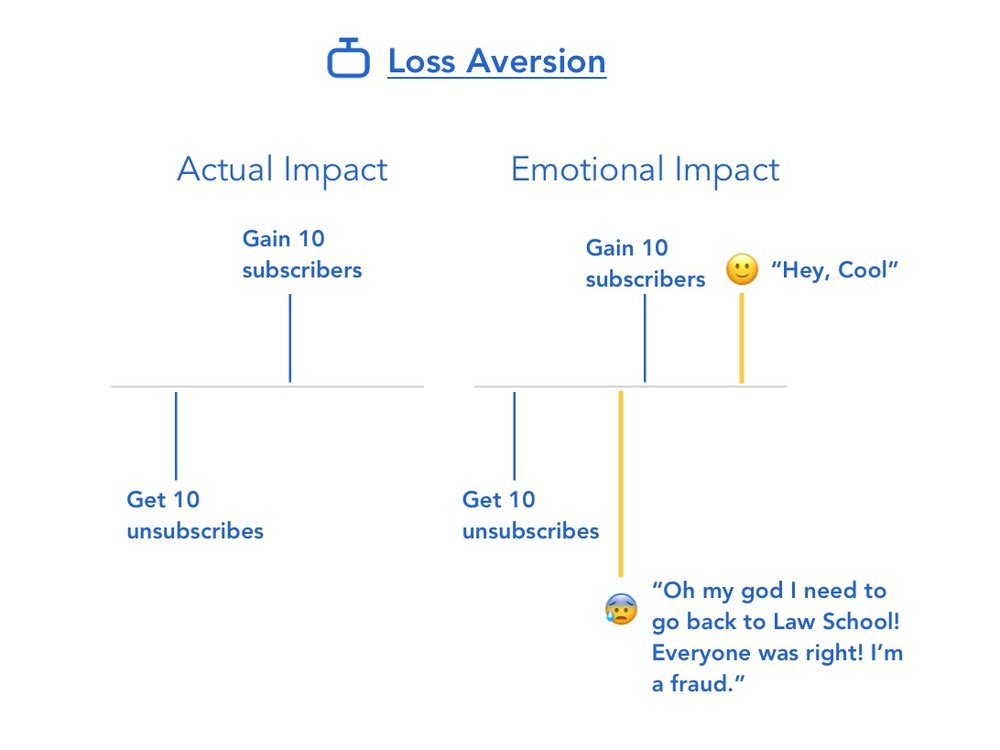 Loss+Aversion+Art.+1.jpg
