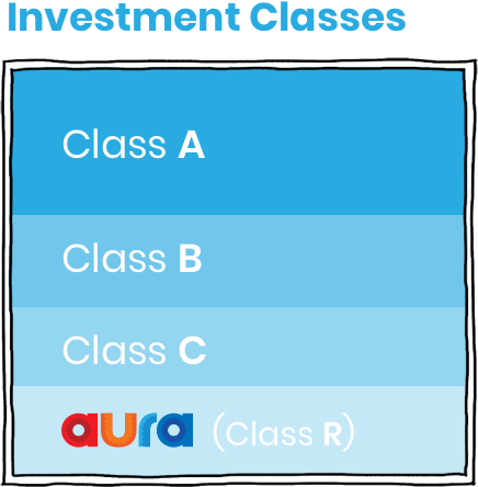 Investors select the Class that best meets their risk/return profile. By keeping the Class R (which absorbs losses first), Aura succeeds only if and after our investors do.