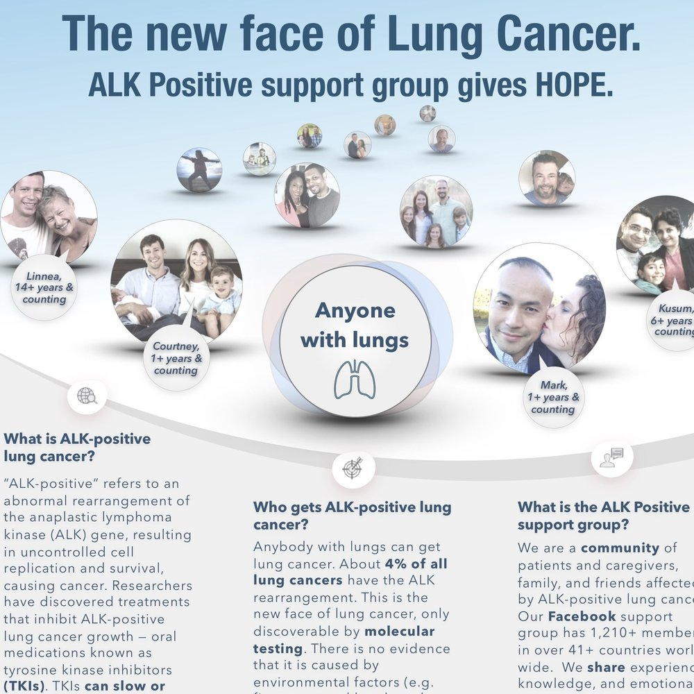 "Download the ALK Positive ""New Patient"" Brochure - Learn the basics about ALK-positive lung cancer, including treatment options. This brochure was made by ALK Positive, for ALK-positive lung cancer patients. It is great for the newly diagnosed and those looking to learn more about this rare disease."