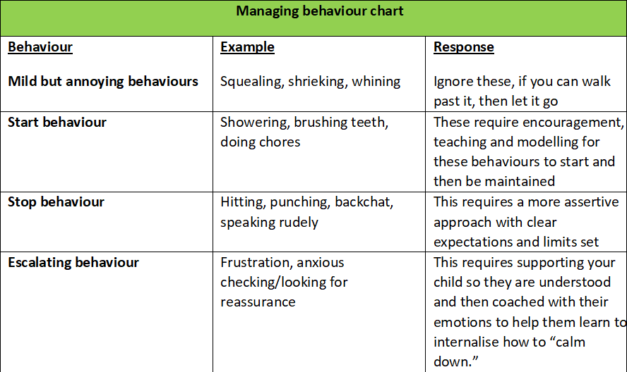 Table Managing Behaviour.png