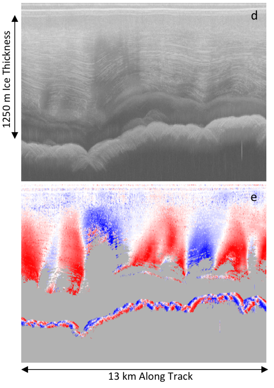 Layer-optimized SAR processing of BAS data in the Institute Ice Stream region (data courtesy of Martin Siegert). Above: radargram processed with LoSAR. Below: automatically-extracted layer slopes (from Castelletti et al., in review)