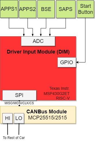Context Diagram of the Module